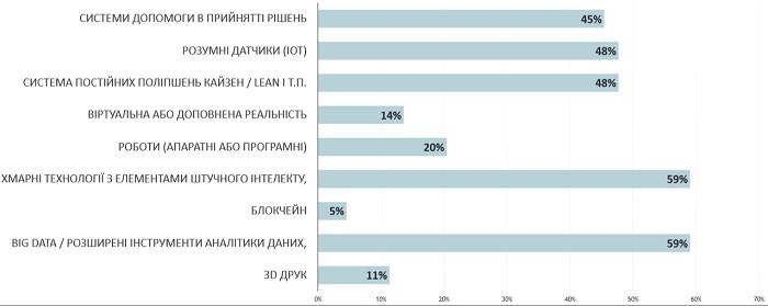 Використання цифрових технологій в Україні