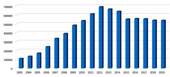 Кількість зареєстрованих доменів в Україні з 2003 по 2019 рік