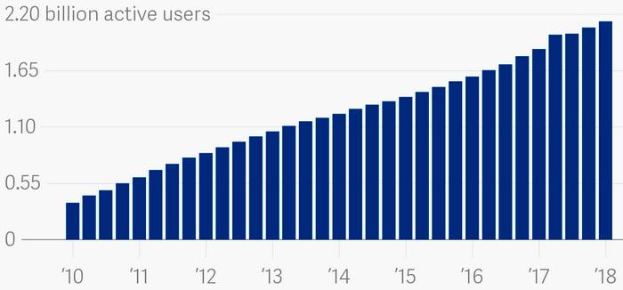 Кількість активних користувачів в мережі Facebook