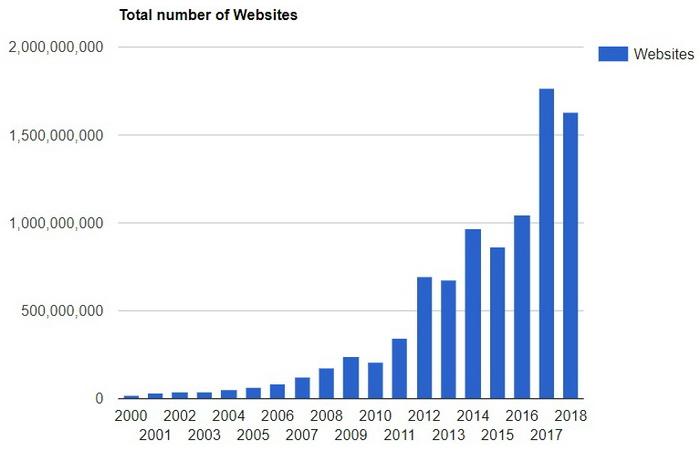 Загальна кількість веб-сайтів з 2000 по 2018 рік