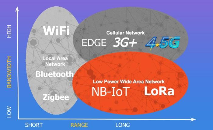 Впровадження енергоефективної мережі дальнього радіусу дії