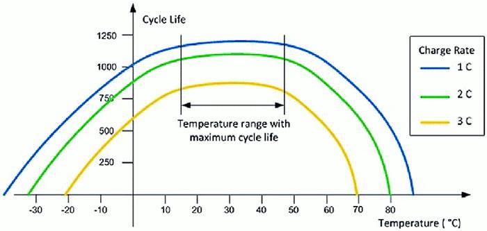 Ідеальний температурний діапазон для максимальної довговічності батареї становить від 20 до 45 градусів