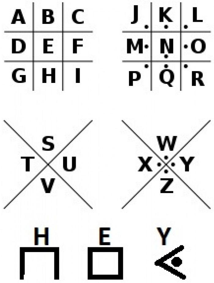 Геометричний шифр підстановки Pigpen