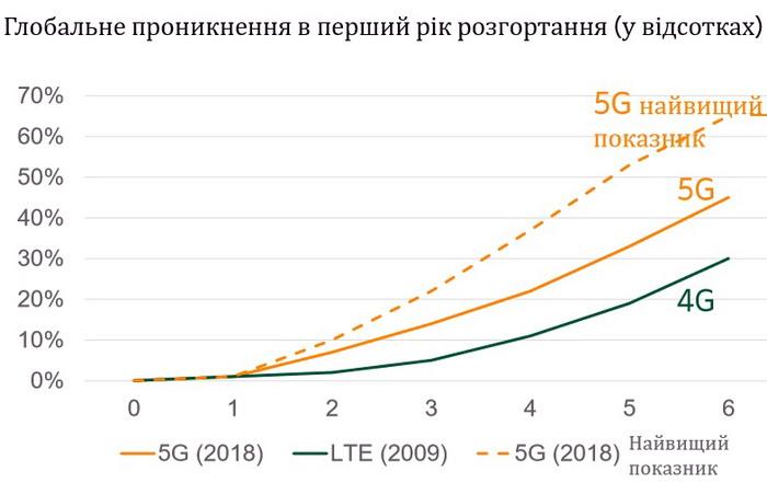Очікується, що розширення проникнення 5G у світі буде швидшим, ніж 4G. Розгортання в наявних частотах LTE (згідно розподілу спектра) уможливлять стрімке розширення проникнення 5G. Оператори заявляють про амбітніші цілі щодо розширення проникнення технології 5G порівняно з 4G. Частка 5G при найбільш оптимістичному сценарію може досягти 65% через 6 років
