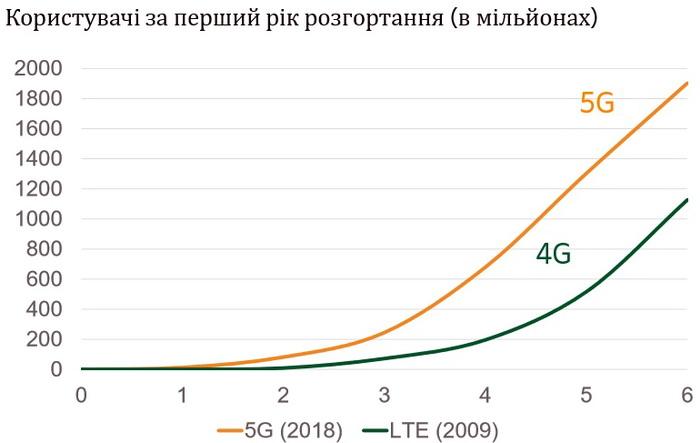 Очікується, що рівень користування 5G збільшиться швидше, ніж 4G. За прогнозами у 2024, кількість користувачів 5G зросте до 1,9 млрд. Крім того, регіони Північної Америки, Китаю, Японії, Південної Кореї та Західної Європи будуть становити понад 75% всіх користувачів 5G до2024