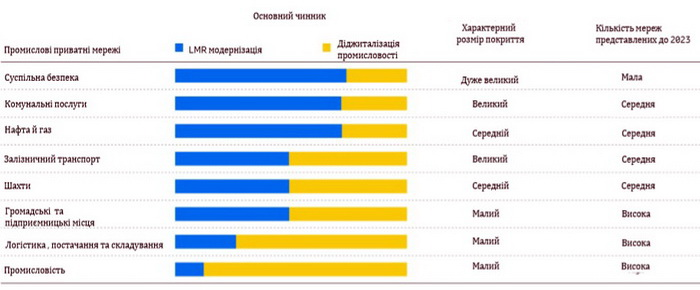 Оцінка приватної мережі LTE/5G в промисловості