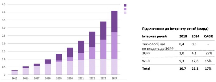 Масовий інтернет речей становитиме близько 45% всіх підключень до стільникового інтернету речей у 2024 році