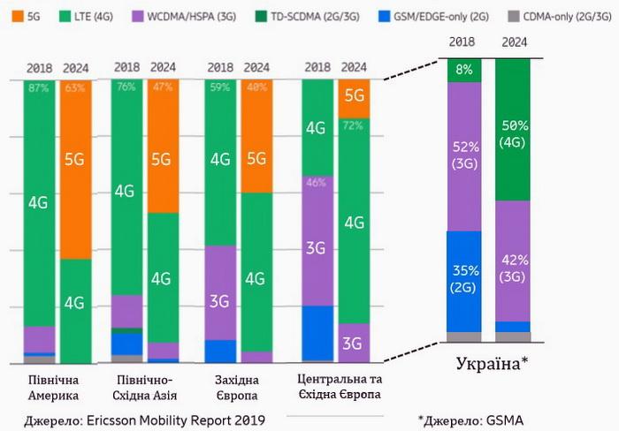 В Україні спостерігається той самий тренд, що і в Східній та Центральній Європі, наприклад, помітний перехід українських користувачів від 2G/3G до 4G до 2024 року: частка користувачів 4G зросте з 8% у 2019 до 50% у 2024 році. Можна очікувати значного зростання споживання трафіку, оскільки користувачі 4G зазвичай споживають більше, ніж користувачі 3G