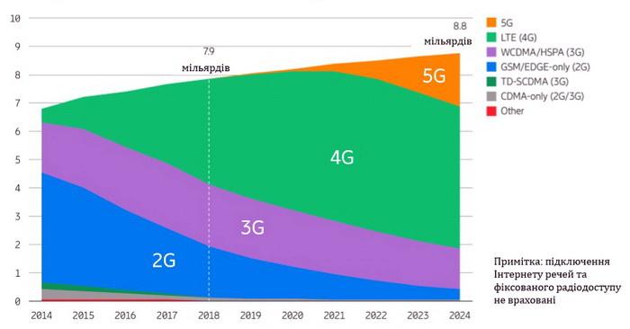 Кількість користувачів 5G зростатиме швидко, проте до 2024 більшість використовуватиме 4G
