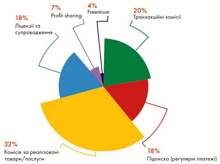 Розподіл моделей доходів фінтех-компаній