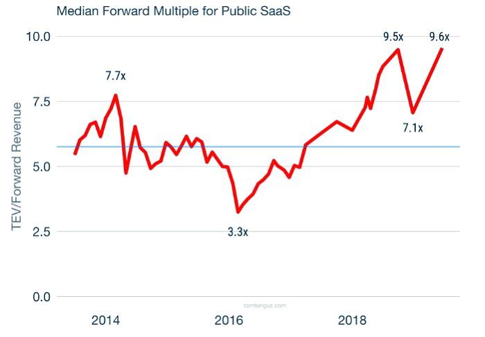 Середній мультиплікатор для публічних SaaS-компаній протягом останніх 5 років