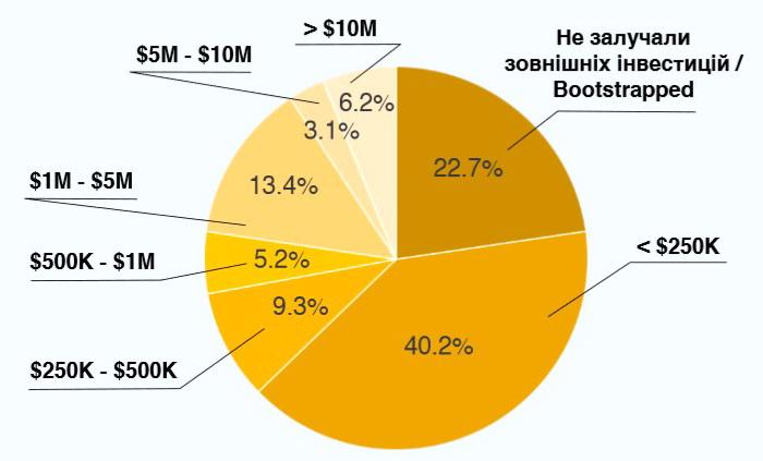 Розподіл компаній за загальною сумою інвестицій