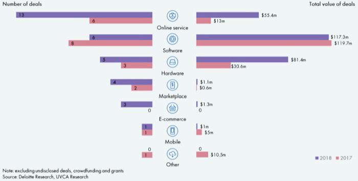 Розподіл венчурних інвестицій по індустріям