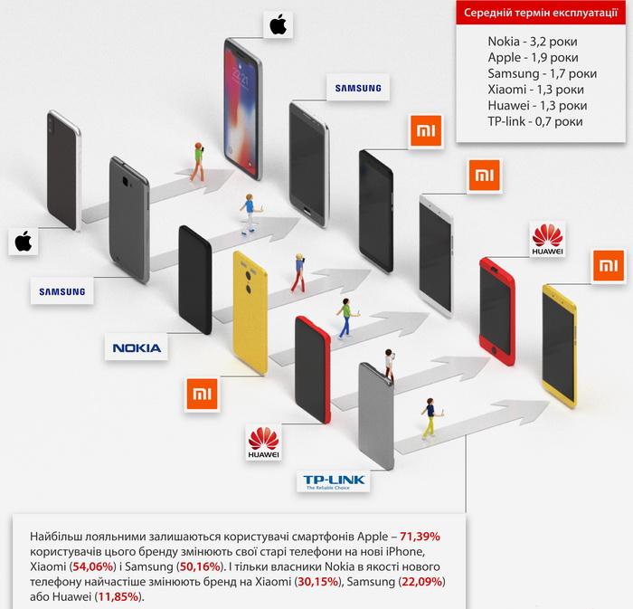 Міграція користувачів з одного бренду на інший при купівлі нового смартфону