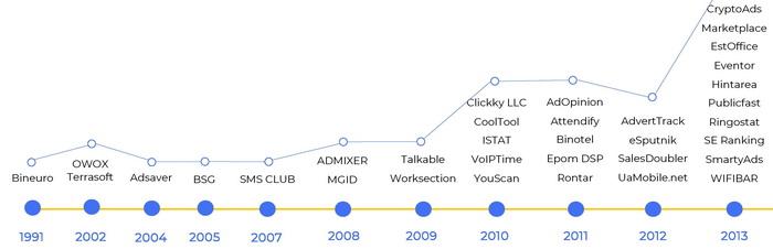 Історія екосистеми MarTech в Україні від 1990 років до сьогодні. Дуже показово, що перша українська компанія в галузі маркетингових технологій з'явилася ще в 1991 році, якраз з отриманням незалежності