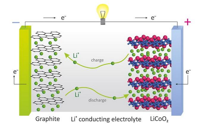 Принцип дії Li-ion-акумулятора