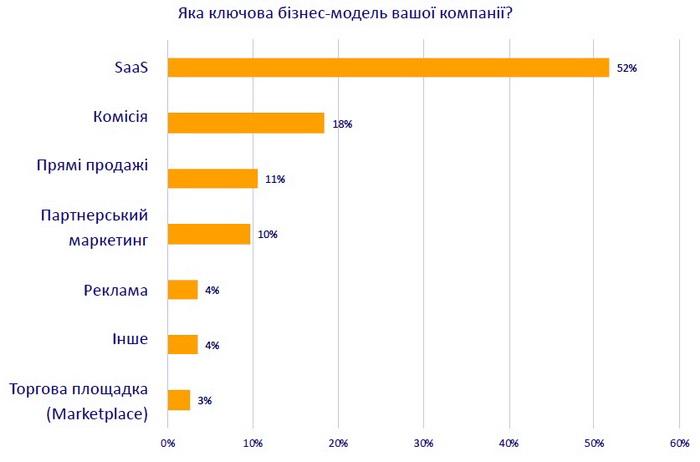 Найпопулярніші бізнес-моделі. За даними дослідження, більшість українських компаній надають споживачам гнучкі цінові плани, пропонуючи модель передплати (SaaS).