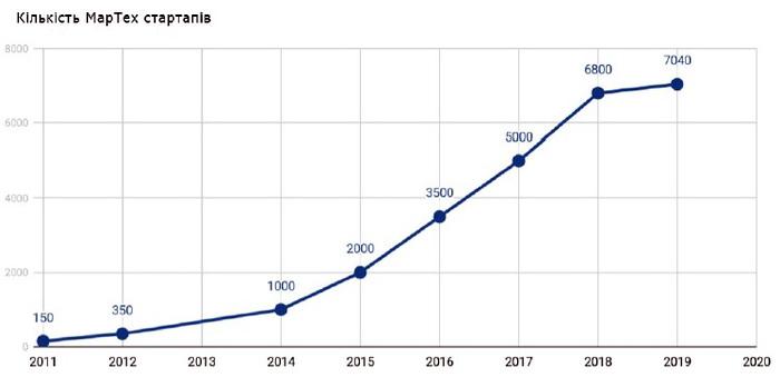 Кількість MarTech-стартапів. Джерело: Chiefmartec