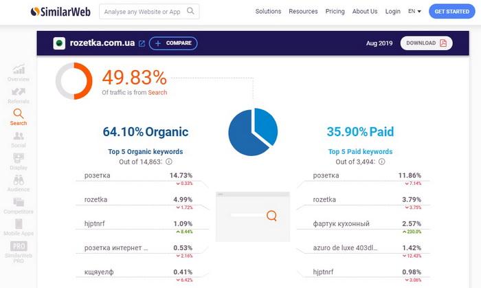 Аналіз конкурентів за допомогою сервісу SimilarWeb: частка органічного та платного трафіку для сайту rozetka.com.ua