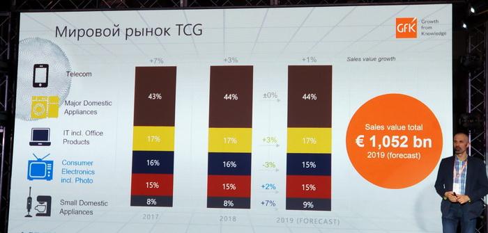 Обсяг глобального ринку TCG (Technology Consumer Goods) перевищить в 2019 році суму в 1 трн євро.