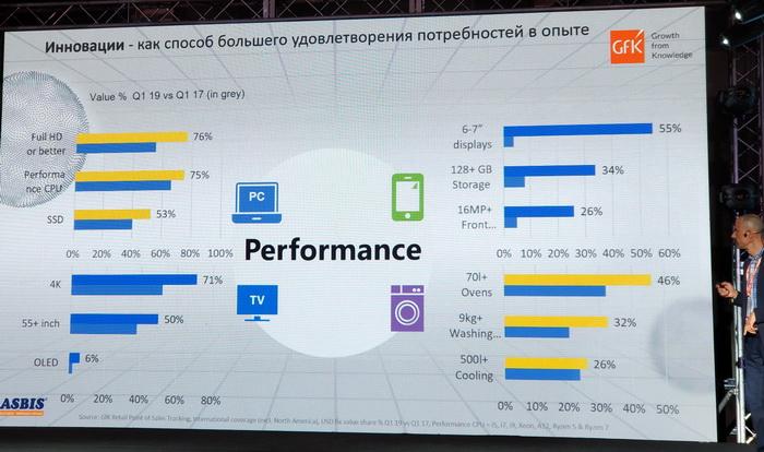 Споживач хоче купувати пристрої, що будуть швидше, потужніше і якісніше, ніж попередня модель. Порівняння настроїв споживачів в 1-му кварталі 2017 року та 1-му кварталі 2019 року