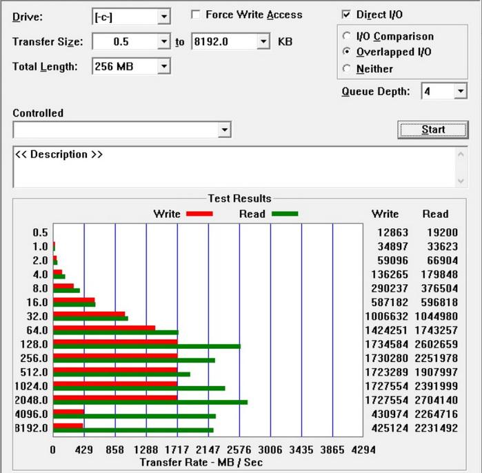 Результати тестування SSD-диску за допомогою утиліти ATTO Disk BenchMark для файлів від 0,5К до 8 МБ. У порівнянні зі звичайними HDD результати в 7-100 разів кращі