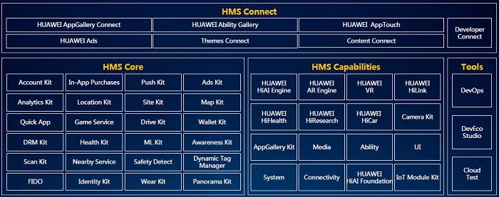 Загалом Huawei пропонує 55 сервісів та 997 APIs для розробників іноваційних сервісів.