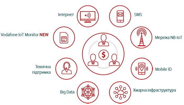 IoT-екосистема Vodafone