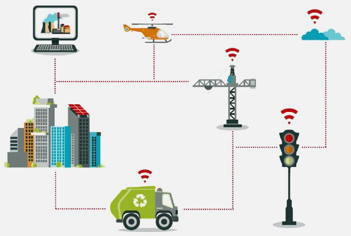 IoT-connectivity – платформа для дистанційного управління усіма IoT SIM-картами через єдиний WEB- інтерфейс