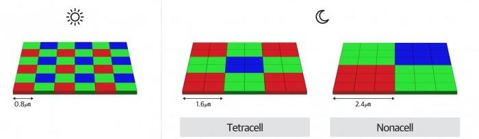 Якщо технологія Tetracell об'єднує 4 пікселі в один великий, то Nonacell – групує 9 пікселів, що дозволяє захоплювати набагато більше світла