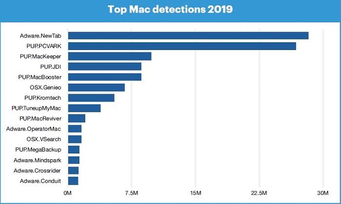 Найбільш розповсюджені загрози для Mac-систем, за підсумками 2019 року