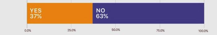 Чи ви коли-небудь ділилися інформацією про акаунт чи логін до веб-сайту з колегами? Ствердно відповіли 37%, негативно — 63%
