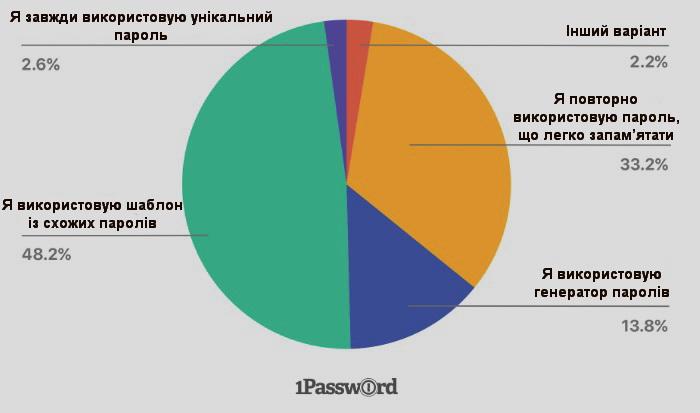 Який ви обираєте пароль для облікових записів? Звички респондентів по вибору паролів, коли вони створюють обліковий запис на зовнішньому ресурсі без залучення ІТ-департаменту