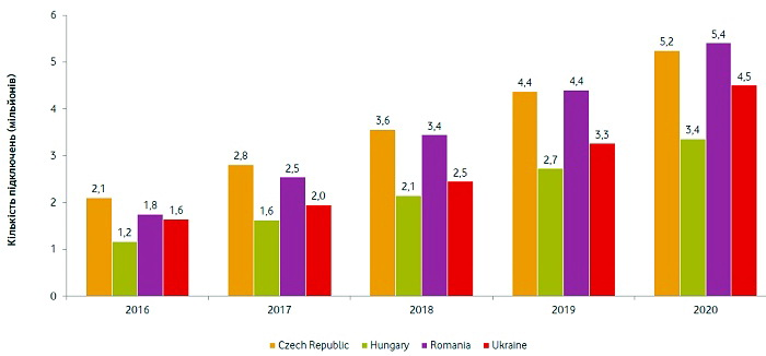 Україна – прогноз підключених пристроїв