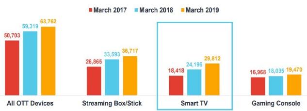 Використання телевізійних приймачів із функцією Smart TV зросло з 18,4% до 29,8% з березня 2017 до березня 2019 року (за даними американської аналітичної компанії comScore)