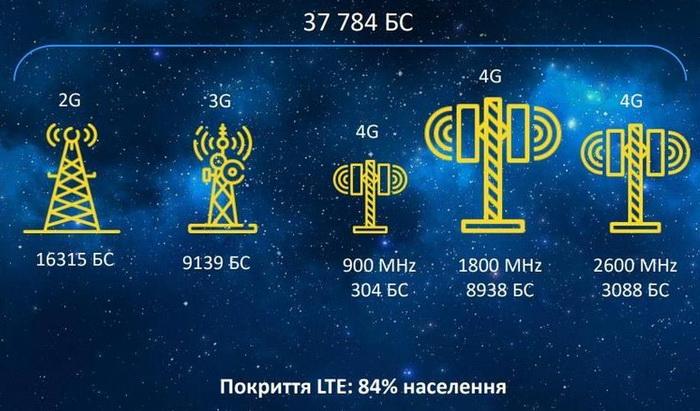 Для покриття країни Київстар використовує майже 8 тисяч базових станцій